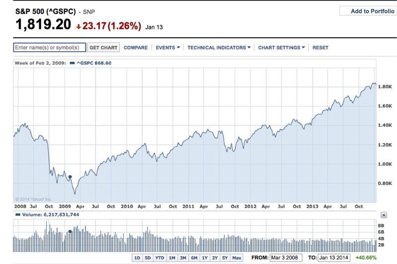 S&P 1-13-2014